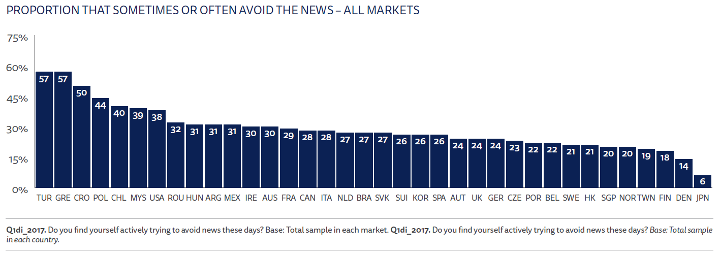 Proportion that sometimes or often avoid the news - all markets