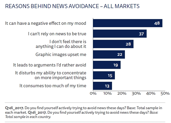Reasons behind news avoidance - all markets