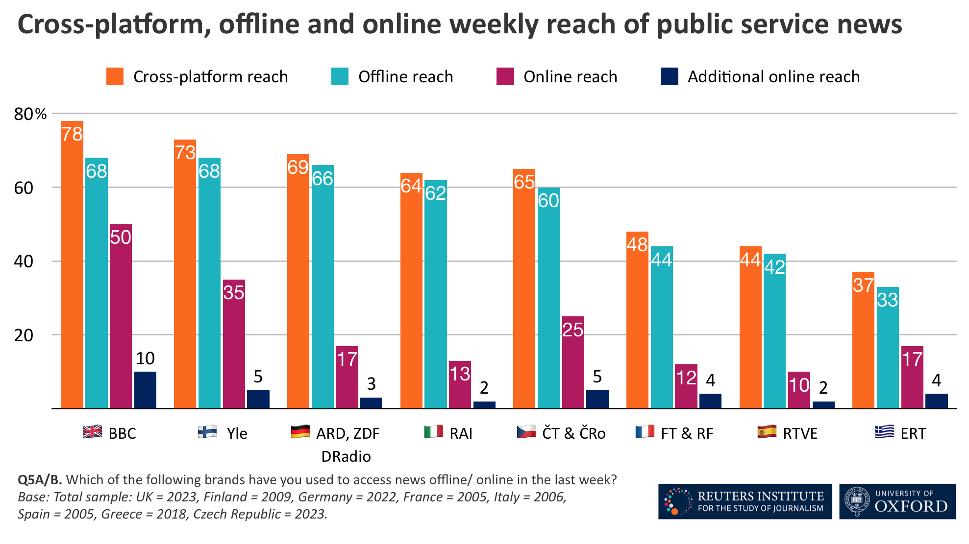 Cross-platform reach of public service media in 8 European countries