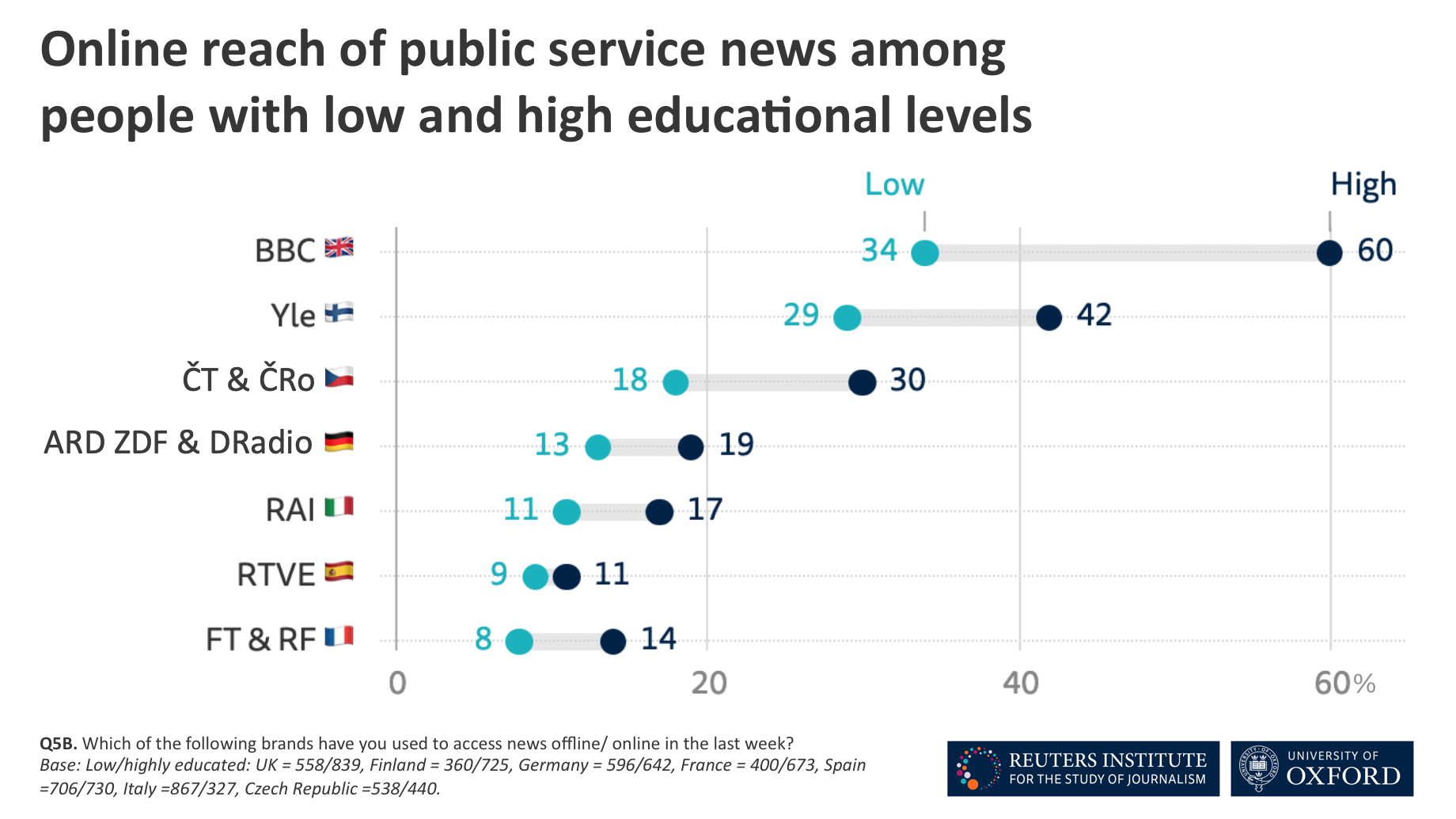 Online reach of public service news among people with high and low levels of formal education