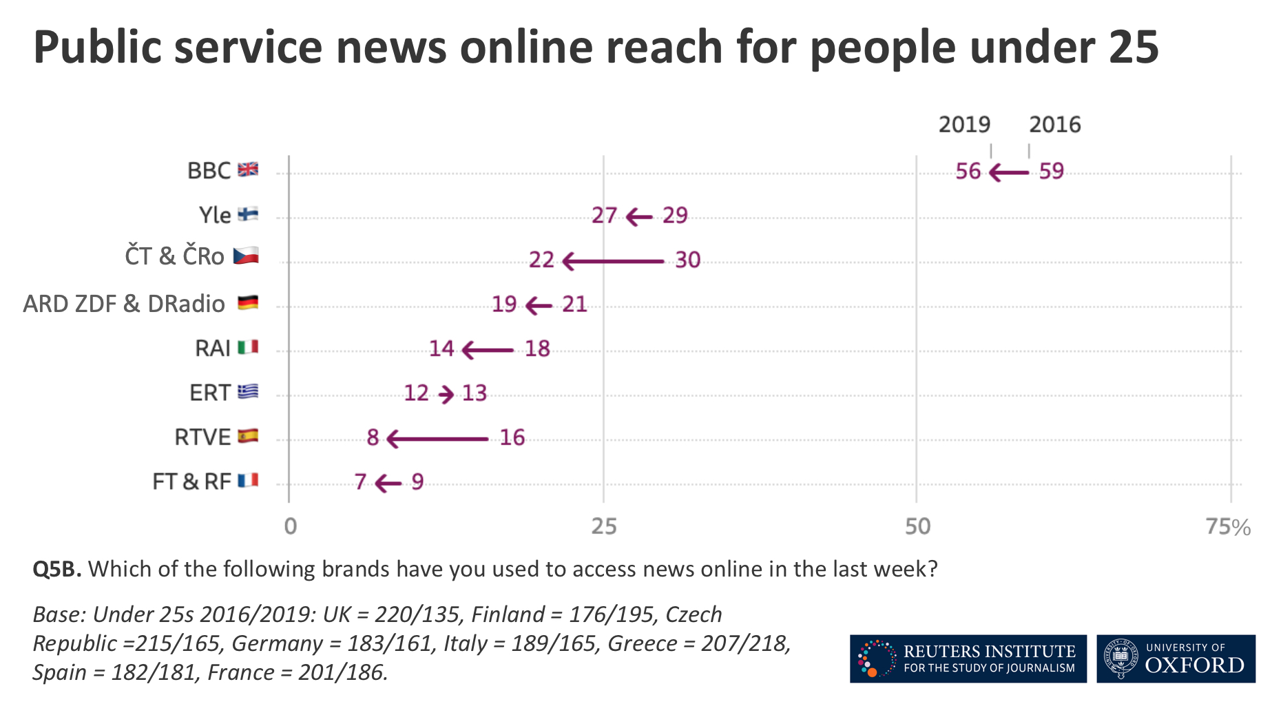 Online reach of public service news among people under 25 in 2016 and 2019