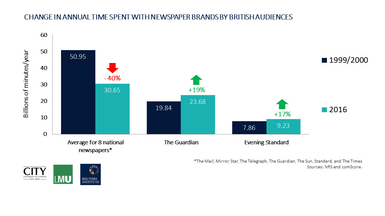 CHANGE IN ANNUAL TIME SPENT WITH NEWSPAPER BRANDS BY BRITISH AUDIENCES