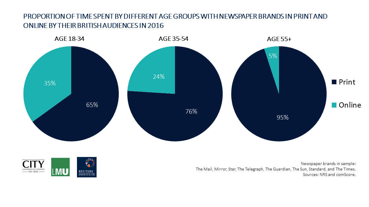 PROPORTION OF TIME SPENT BY DIFFERENT AGE GROUPS WITH NEWSPAPER BRANDS IN PRINT AND ONLINE BY THEIR BRITISH AUDIENCES IN 2016