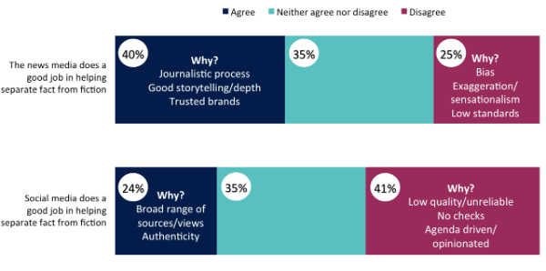 Main reasons behind different attitudes to the news media and social media