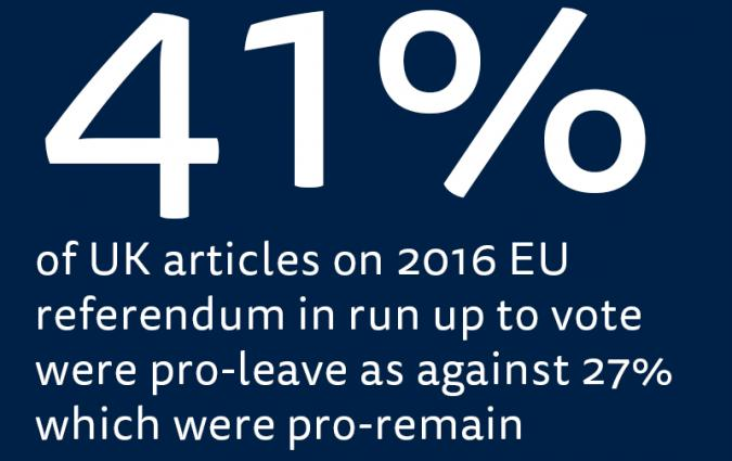 UK press coverage of EU Referendum campaign dominated by pro-Leave