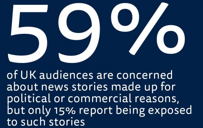 59% concerned about made up news stories